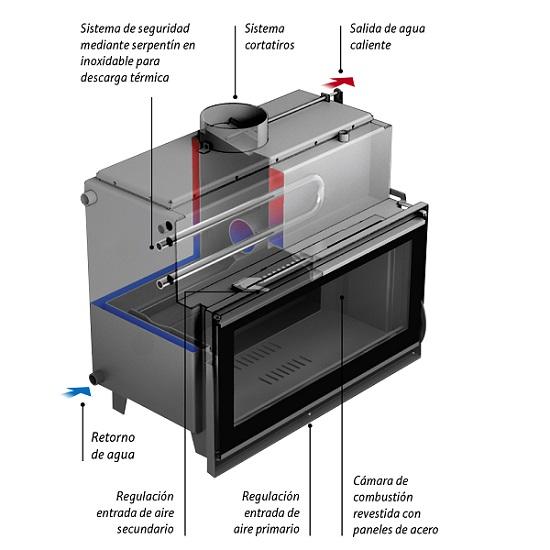 Precio termochimeneas de le a hydraulic actuators - Estufas calefactoras de lena ...